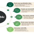 Ramit Sethi – Earnable (I Will Teach You To Be Rich)
